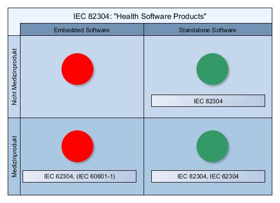 IEC 82304