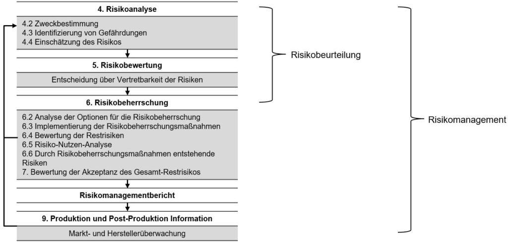 Inhalt einer Risikomanagementakte